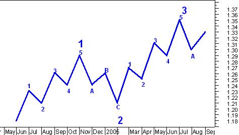 Анализ рынка - тест Роршаха над популяцией трейдеров