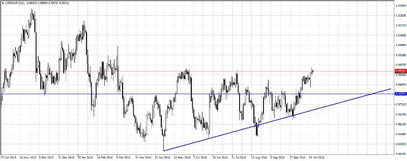 Прогнозы рынка форекс на 24октября и далее курс валют на бирже форекс