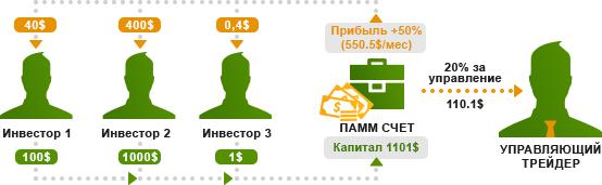Вложить деньги на 3 месяца vkontakte 1