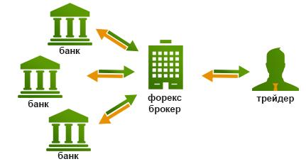 Forex как работать на нем развод бинарные опционы
