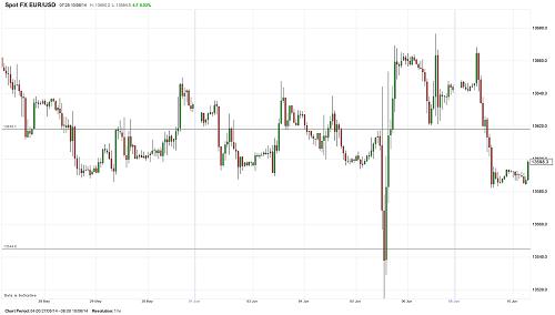 Продавать или покупать евро доллар на форекс 14.11.14 биржевая товарная торговля через интернет