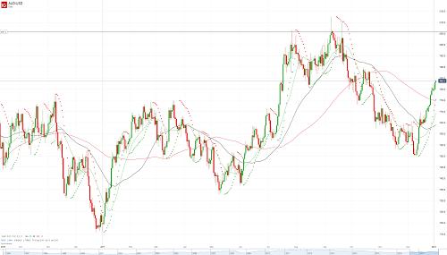 Прогноз USD/CAD от 03.01.18