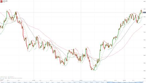 Прогноз AUD/USD от 12.01.18
