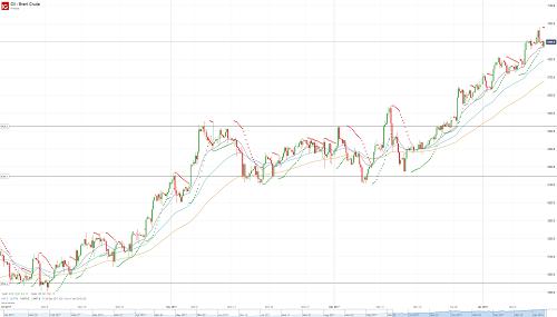 Прогноз по нефти (OIL) от 12.01.18