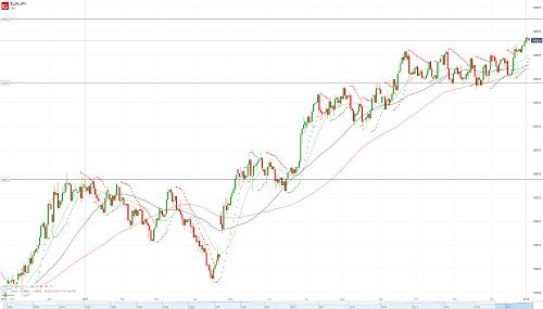 Прогноз EUR/JPY от 03.01.18
