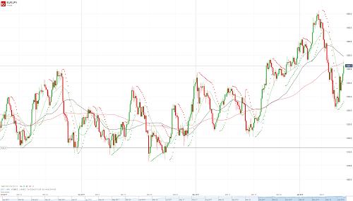 Прогноз EUR/JPY от 12.01.18