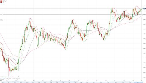Прогноз GBP/JPY от 03.01.18