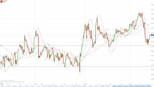 Прогноз GBP/JPY от 12.01.18