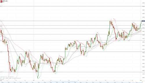 Прогноз GBP/USD от 03.01.18