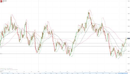 Прогноз NZD/USD от 03.01.18