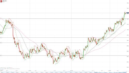 Прогноз NZD/USD от 12.01.18