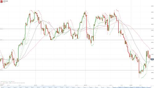 Прогноз USD/CAD от 12.01.18