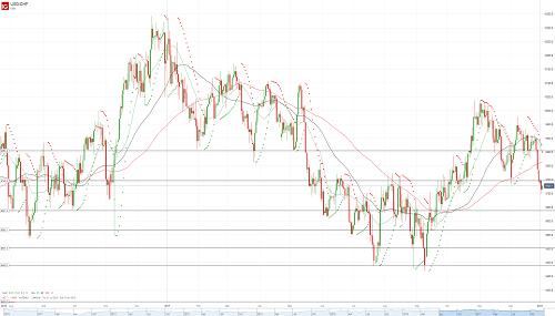 Прогноз USD/CHF от 03.01.18