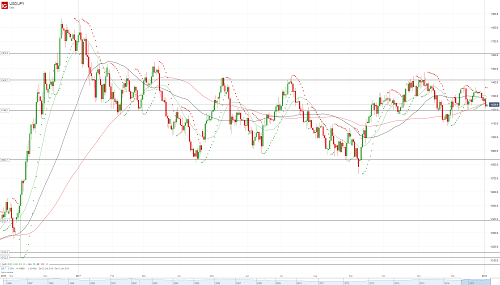 Прогноз USD/JPY от 03.01.18