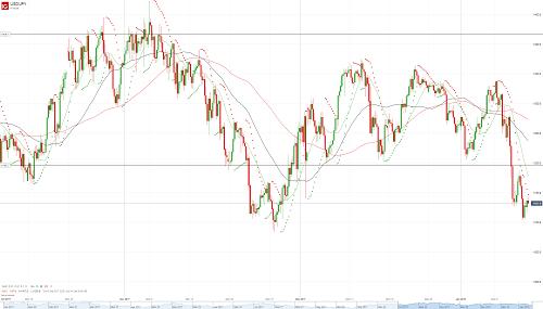 Прогноз USD/JPY от 12.01.18