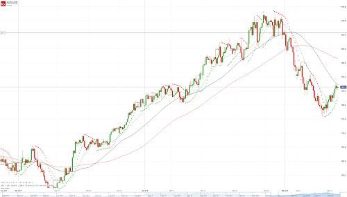 Прогноз AUD/USD от 13.02.18