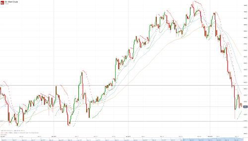 Прогноз по нефти (OIL) от 13.02.18