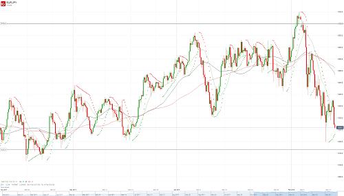 Прогноз EUR/JPY от 13.02.18