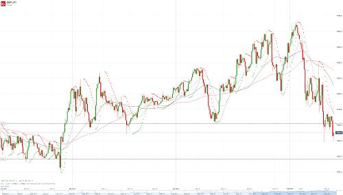 Прогноз GBP/JPY от 13.02.18