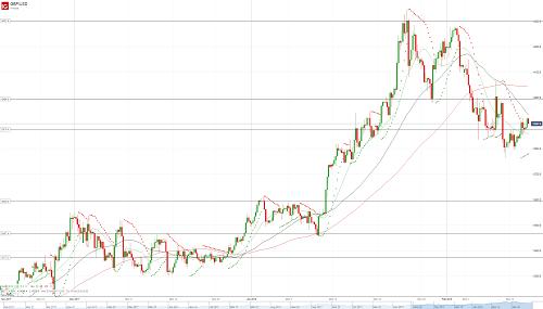 Прогноз GBP/USD от 14.02.18
