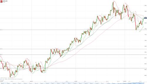 Прогноз NZD/USD от 13.02.18