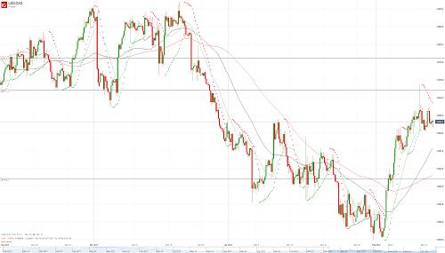 Прогноз USD/CAD от 13.02.18