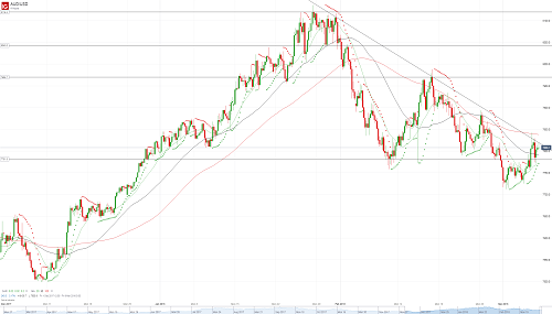 Прогноз AUD/USD от 07.03.18
