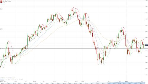 Прогноз по нефти (OIL) от 13.03.18