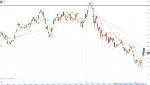 Прогноз EUR/JPY от 07.03.18