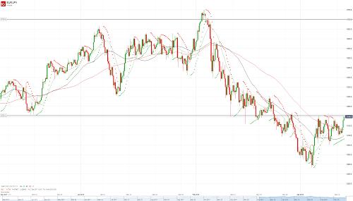 Прогноз EUR/JPY от 13.03.18
