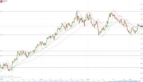 Прогноз NZD/USD от 07.03.18