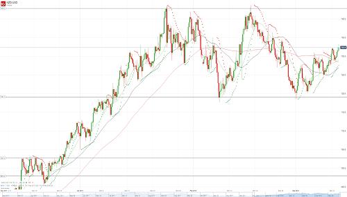 Прогноз NZD/USD от 13.03.18
