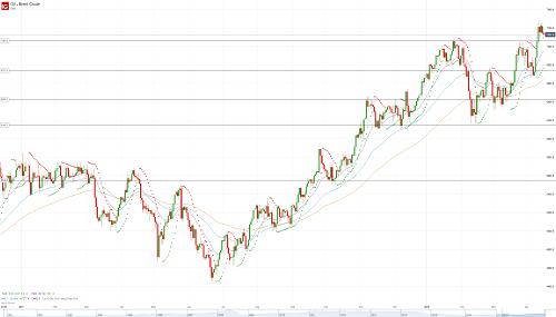 Прогноз по нефти (OIL) от 16.04.18