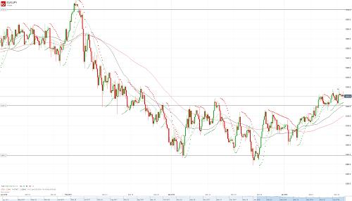 Евро йена прогноз бинарные опционы 3 свеча