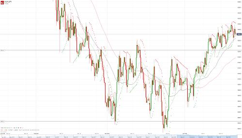 Прогноз по eur jpy американская валютная биржа forex