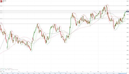Прогноз GBP/JPY от 16.04.18
