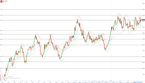 Прогноз по золоту (GOLD) от 16.04.18