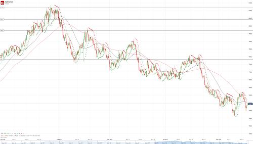 Прогноз AUD/USD от 16.05.18