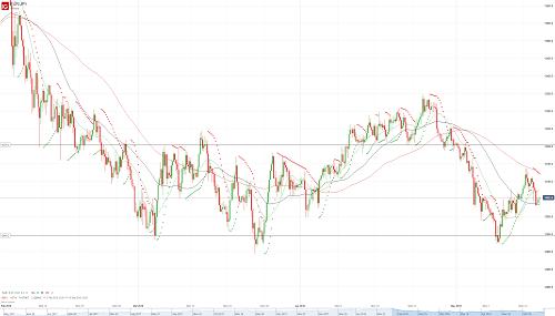 Прогноз EUR/JPY от 16.05.18