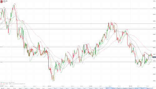 Прогноз GBP/JPY от 16.05.18