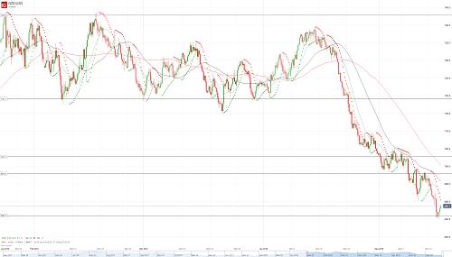 Прогноз NZD/USD от 16.05.18