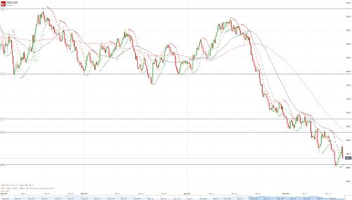 Прогноз NZD/USD от 17.05.18