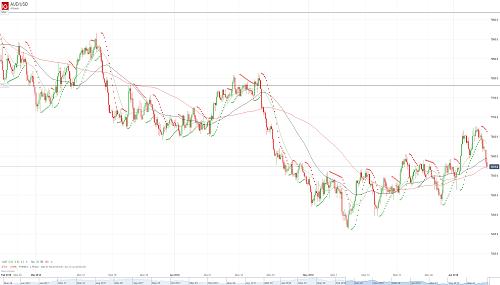 Прогноз AUD/USD от 08.06.18
