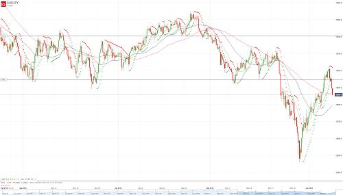 Прогноз EUR/JPY от 08.06.18