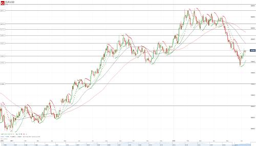 Прогноз EUR/USD от 11.06.18