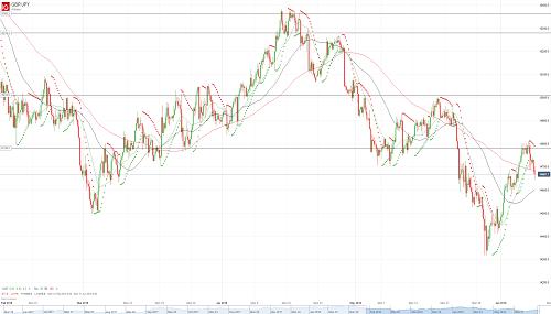 Прогноз GBP/JPY от 08.06.18
