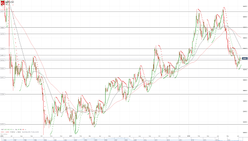 Прогноз GBP/USD от 11.06.18