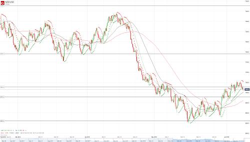 Прогноз NZD/USD от 08.06.18