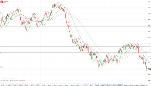 Прогноз NZD/USD от 21.06.18