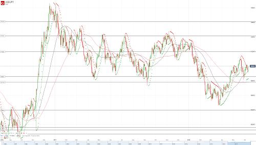 Прогноз USD/JPY от 11.06.18